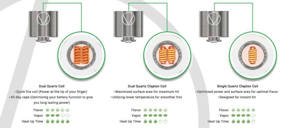Vivant DaBox Coils Specs Canada